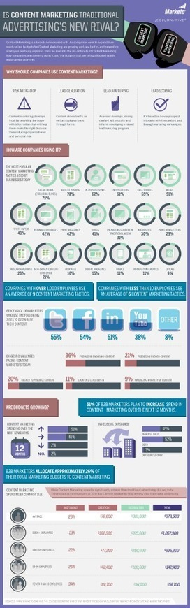 Traditional Advertising vs Content Marketing [INFOGRAPHIC] | DV8 Digital Marketing Tips and Insight | Scoop.it