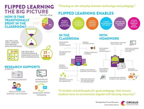 Flipped Learning: The Big Picture | ICT Nieuws | Scoop.it