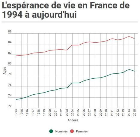 L'espérance de vie recule en France. Pourquoi cette baisse soudaine ? | Think outside the Box | Scoop.it