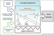 ScienceDirect.com - Current Opinion in Biotechnology - Metabolomics platforms for genome wide association studies—linking the genome to the metabolome | Plant Genetics, NGS and Bioinformatics | Scoop.it