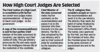 Why The Wheels Of Filling Judicial Vacancies Are Slow - The Economic Times | Xpose Corrupt Courts | Scoop.it