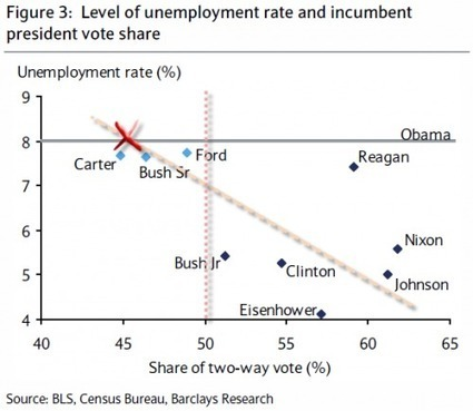 "Re-Election Hopes? ""It's #Obama's Economy, Stupid!"" 