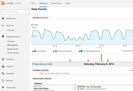 Google+ Pages Dashboards Now Link to Google Analytics - Search Engine Watch | Dashboards | Scoop.it