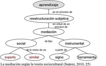 Educación y Virtualidad: Educación e internet… mediadas por Vigotsky | Modelos Pedagógicos | Scoop.it