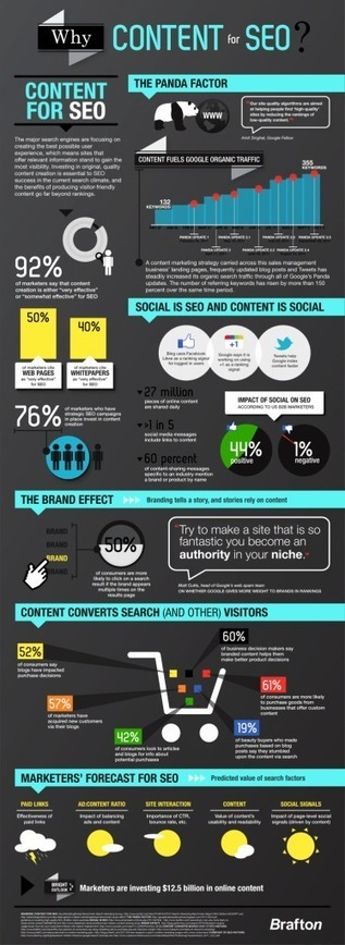 The Effect of Social Signals on SEO and Content | Content 4 Blogs | SEO | Scoop.it