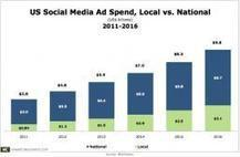 US Social Media Ad Spend to More Than Double by 2016 | Social Media, Blogs, Marketing, Communications | Scoop.it