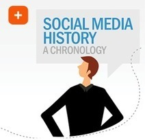 40 Year History of Social Media  Infographic Poster | Social Marketing Media Strategy | Scoop.it