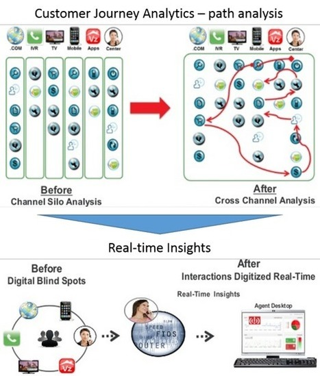 Digitizing Customer Journeys | Digital & eCommerce | Scoop.it