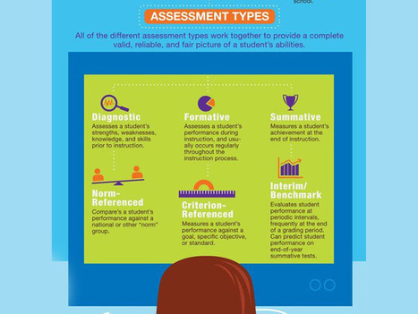 6 types of assessment for learning | Language Assessment | Scoop.it