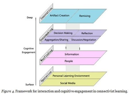 A framework for interaction and cognitive engagement in connectivist learning contexts | Wang | The International Review of Research in Open and Distance Learning | Pédagogie universitaire | Scoop.it