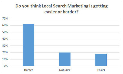 62% Of Marketers Say Local Search Is Getting Harder | Business Video Directory | Scoop.it