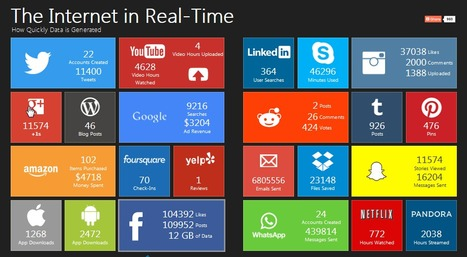 The Internet in Real-Time: How Quickly Data is Generated | Cool School Ideas | Scoop.it