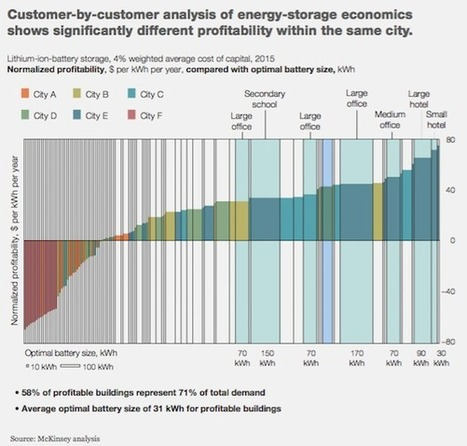 Battery Storage Is Already Profitable For Some Customers | MishMash | Scoop.it