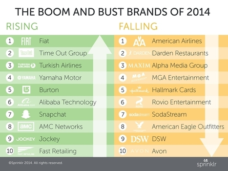 Which #Brands Boomed and Which Ones Busted in Social Media This Year, per Sprinklr | Marketing Strategy Tips from Katz Marketing Solutions | Scoop.it