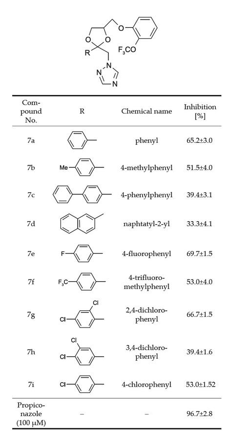 Structure-activity relationship study for fungicidal activity of 1-(4-phenoxymethyl-2-phenyl-[1,3]dioxolan-2-ylmethyl)-1H-1,2,4-triazole derivatives against rice blast | Rice Blast | Scoop.it