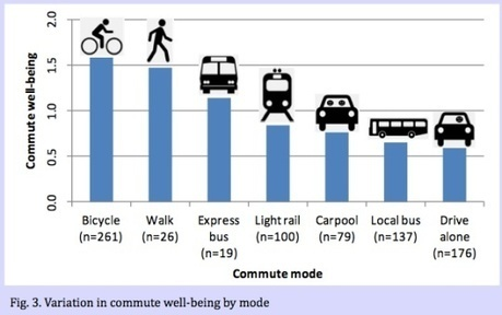 Variation in commute well-being | sustainable innovation | Scoop.it