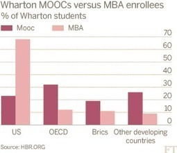 Moocs pose no threat to business schools say Penn researchers - FT.com | MOOC: Massive Open Online Courses | Scoop.it