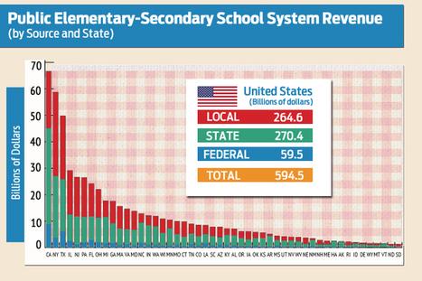 Public Education Revenue in U.S. Slips | Public Education_Rose | Scoop.it