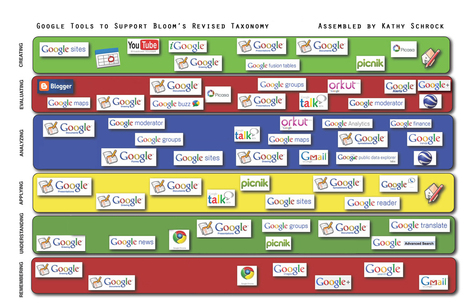 Google Apps and Tools meet Bloom's Revised Taxonomy | UDL & ICT in education | Scoop.it