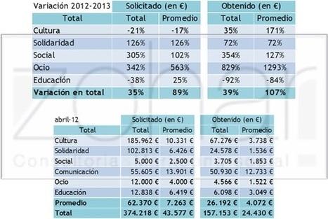 Servicio Público: Crowdfunding en España. Abril 2013 | The digital tipping point | Scoop.it
