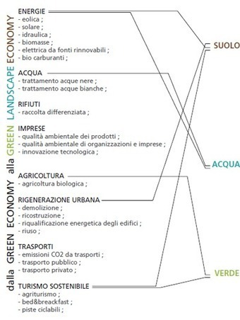 Green Landscape Economy » Green Landscape Economy | The Integral Landscape Café | Scoop.it