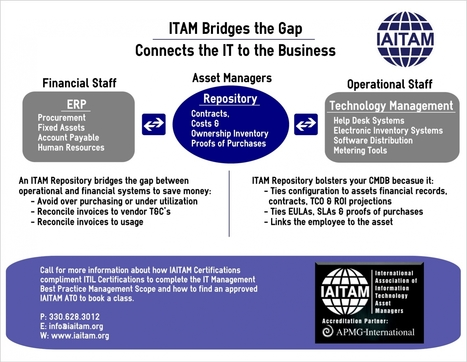 ITAM completes the ITSM picture. | IT Leadership | Scoop.it