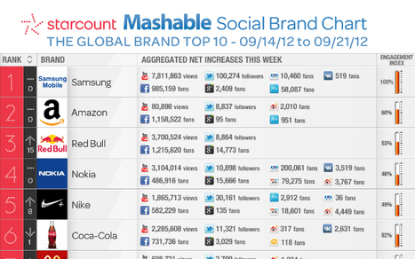 Top 10 Brands With Social Media Engagement This Week [INFOGRAPHIC] | Social Media Buzz | Scoop.it