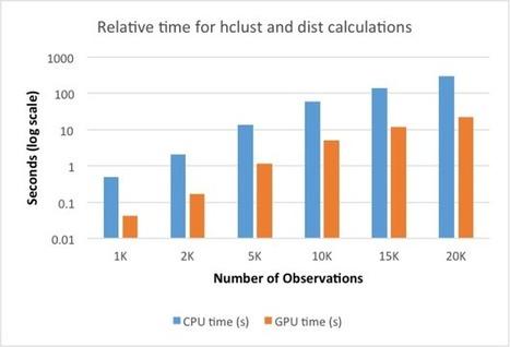 Computing with GPUs in R | EEDSP | Scoop.it