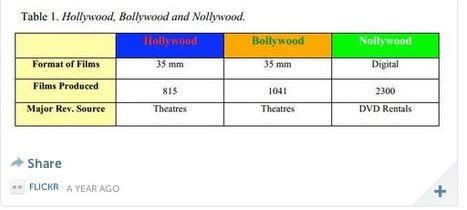 CHARACTERISTICS OF NOLLYWOOD | Nollywood Film | Scoop.it