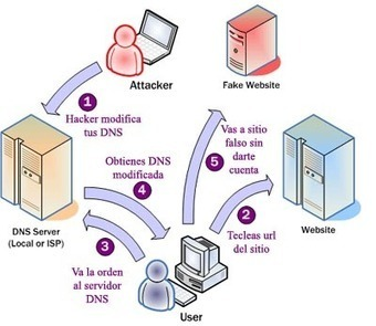 ¿Qué es el pharming? Tipos de pharming y alcance., e-Securing C.A | MSI | Scoop.it