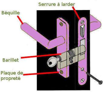 Ma petite étude de marché sur les serrures électroniques - IntendanceZone | Electro access | Scoop.it