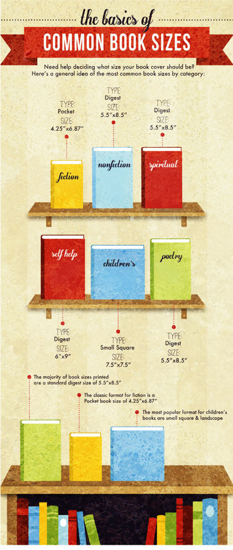 15 diagrams that show how a book is made | Librarysoul | Scoop.it