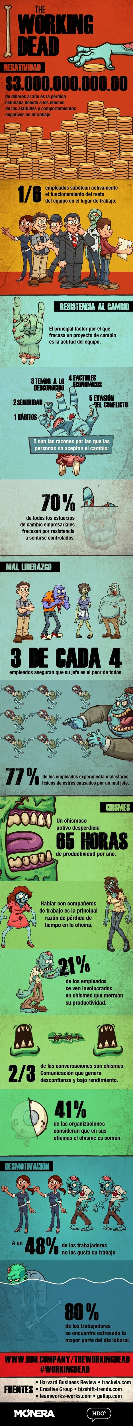 The Working Dead #infografia #infographic #rrhh | Educación con tecnología | Scoop.it