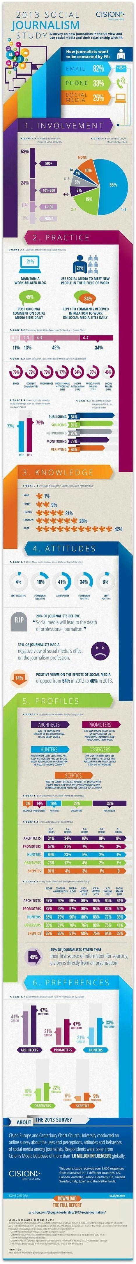 Infography | La veille de generation en action sur la communication et le web 2.0 | Scoop.it