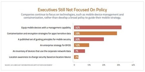Mobile device policy: Tackling BYOD requires broad initiatives - TechTarget | Mobile Advertising & Affiliation | Scoop.it