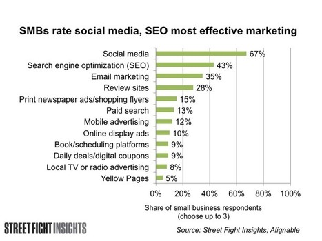 Small Businesses Rate Social, SEO, Email as Most Effective Marketing Tools | Creación de Contenidos | Scoop.it