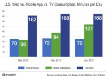 Mobile apps outpace the Web and neck-in-neck with TV - CNET | Mobile Marketing for Small Business | Scoop.it