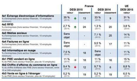 Europe du numérique : la France recule, et c'est inquiétant ! - ZDNet France | Éducation, information, communication et numérique (IRAM Edu) | Scoop.it