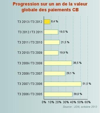 La croissance de l'e-commerce ralentit à 8% au 3ème trimestre | Webmarketing et e-Commerce | Scoop.it