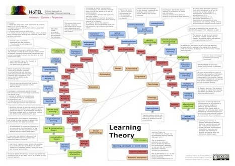 Learning Theory map by Richard Millwood | education technology | Scoop.it