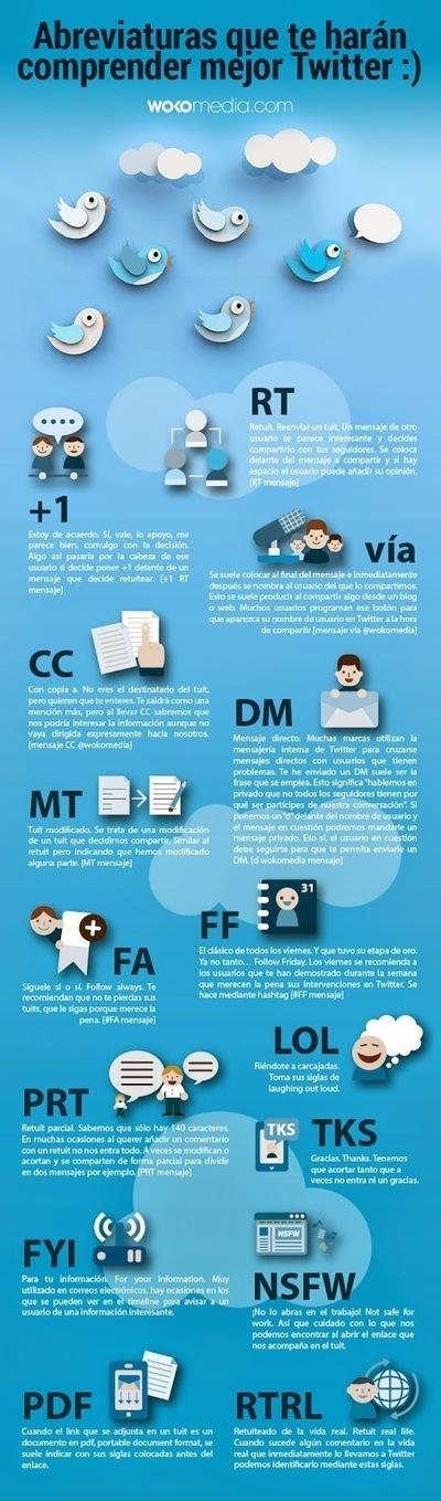 Abreviaturas para entender Twitter (Infografía) | elearning | Scoop.it