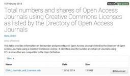 Quelles licences de réutilisation pour les revues en open access - Inra | Papier et numérique | Scoop.it