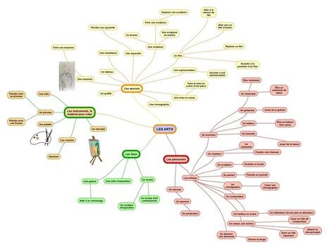 Enseigner avec la tablette : les réseaux lexicaux avec les cartes mentales (Simplemind par exemple) | tablette Android usages pédagogiques | Scoop.it