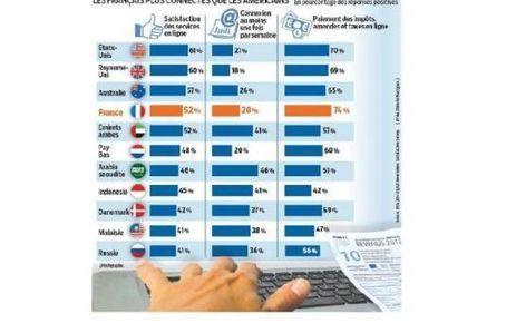 La France championne de l'administration en ligne | Administration Electronique - Modernisation - Numérique au service des citoyens - Veille sur les enjeux numériques dans le secteur public | Scoop.it