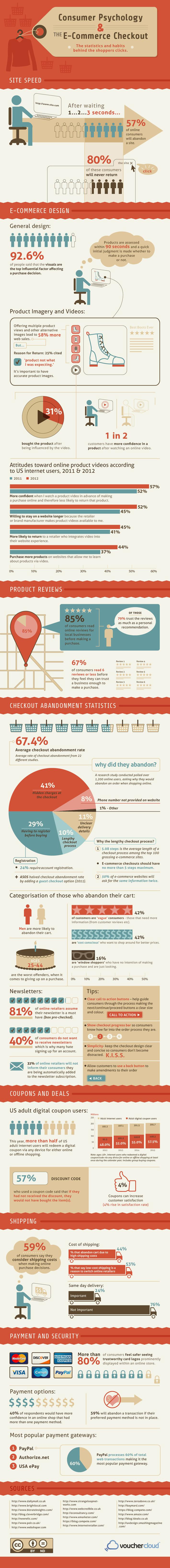 Consumer Psychology & the E-Commerce Checkout | Consumption Junction | Scoop.it