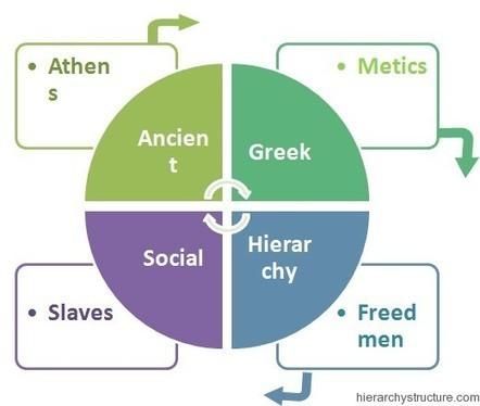 Ancient Greek Social Hierarchy | Hierarchy | ancient civilization | Scoop.it