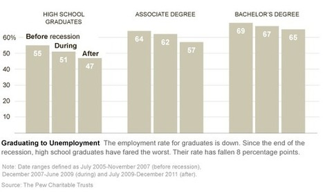 Study Shows College Degree's Value During Economic Downturn | Making Sense of the Economics | Scoop.it