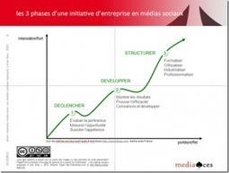 10 tendances des médias sociaux en entreprise en 2012 | La Curation, avenir du web ? | Scoop.it