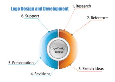 Logo design tips and ideas | WEBOLUTION! | Scoop.it