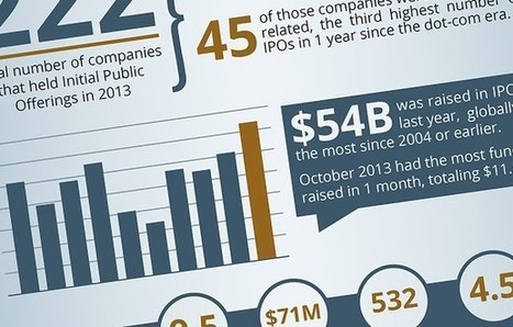 Cloud-Based Tech Companies Are Hot IPO Candidates (Infographic) | Business and Current Affairs | Scoop.it